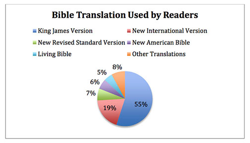 KJV-vs.-Others.jpg